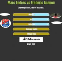 Marc Endres vs Frederic Ananou h2h player stats