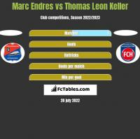 Marc Endres vs Thomas Leon Keller h2h player stats