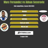Marc Fernandez vs Adnan Secerovic h2h player stats