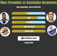 Marc Fernandez vs Anastasios Karamanos h2h player stats