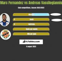 Marc Fernandez vs Andreas Vassilogiannis h2h player stats