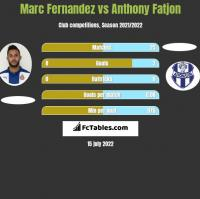 Marc Fernandez vs Anthony Fatjon h2h player stats