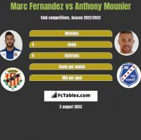 Marc Fernandez vs Anthony Mounier h2h player stats