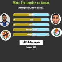 Marc Fernandez vs Anuar h2h player stats