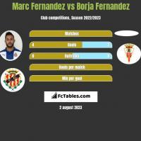 Marc Fernandez vs Borja Fernandez h2h player stats