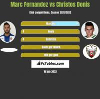 Marc Fernandez vs Christos Donis h2h player stats