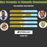 Marc Fernandez vs Diamantis Chouchoumis h2h player stats