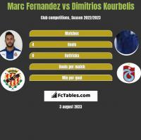 Marc Fernandez vs Dimitrios Kourbelis h2h player stats