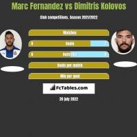 Marc Fernandez vs Dimitris Kolovos h2h player stats