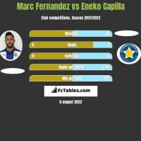 Marc Fernandez vs Eneko Capilla h2h player stats