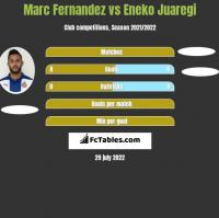 Marc Fernandez vs Eneko Juaregi h2h player stats