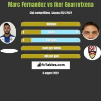 Marc Fernandez vs Iker Guarrotxena h2h player stats