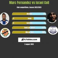 Marc Fernandez vs Israel Coll h2h player stats