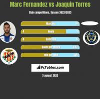 Marc Fernandez vs Joaquin Torres h2h player stats