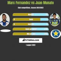Marc Fernandez vs Juan Munafo h2h player stats