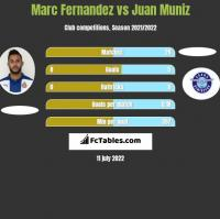 Marc Fernandez vs Juan Muniz h2h player stats