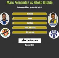 Marc Fernandez vs Kitoko Ritchie h2h player stats