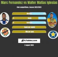 Marc Fernandez vs Walter Matias Iglesias h2h player stats