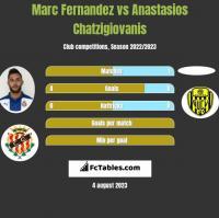 Marc Fernandez vs Anastasios Chatzigiovanis h2h player stats