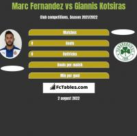 Marc Fernandez vs Giannis Kotsiras h2h player stats