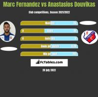 Marc Fernandez vs Anastasios Douvikas h2h player stats