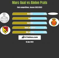 Marc Gual vs Abdon Prats h2h player stats