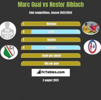 Marc Gual vs Nestor Albiach h2h player stats