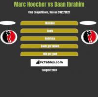 Marc Hoecher vs Daan Ibrahim h2h player stats