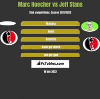 Marc Hoecher vs Jeff Stans h2h player stats