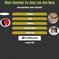 Marc Hoecher vs Joey van den Berg h2h player stats