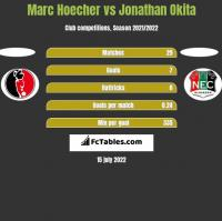 Marc Hoecher vs Jonathan Okita h2h player stats