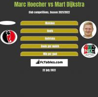Marc Hoecher vs Mart Dijkstra h2h player stats