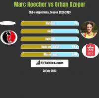 Marc Hoecher vs Orhan Dzepar h2h player stats