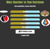 Marc Hoecher vs Tom Overtoom h2h player stats