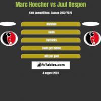 Marc Hoecher vs Juul Respen h2h player stats