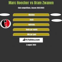Marc Hoecher vs Bram Zwanen h2h player stats