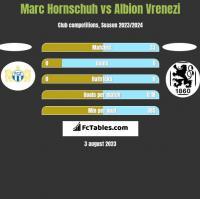 Marc Hornschuh vs Albion Vrenezi h2h player stats