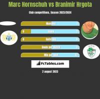 Marc Hornschuh vs Branimir Hrgota h2h player stats