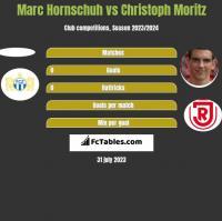 Marc Hornschuh vs Christoph Moritz h2h player stats