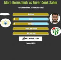 Marc Hornschuh vs Enver Cenk Sahin h2h player stats