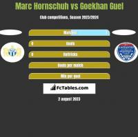 Marc Hornschuh vs Goekhan Guel h2h player stats