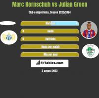 Marc Hornschuh vs Julian Green h2h player stats