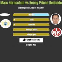 Marc Hornschuh vs Kenny Prince Redondo h2h player stats