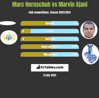 Marc Hornschuh vs Marvin Ajani h2h player stats
