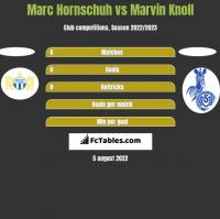 Marc Hornschuh vs Marvin Knoll h2h player stats