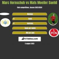 Marc Hornschuh vs Mats Moeller Daehli h2h player stats