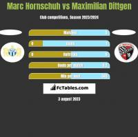Marc Hornschuh vs Maximilian Dittgen h2h player stats