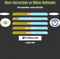 Marc Hornschuh vs Niklas Hoffmann h2h player stats