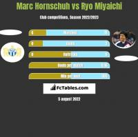 Marc Hornschuh vs Ryo Miyaichi h2h player stats