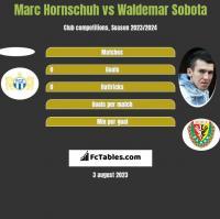 Marc Hornschuh vs Waldemar Sobota h2h player stats